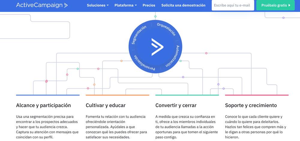 ActiveCampaign: Cómo segmentar y personalizar correos electrónicos